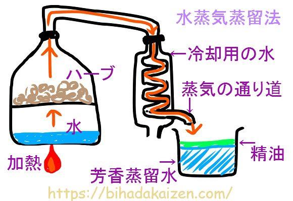 水蒸気蒸留法の図解