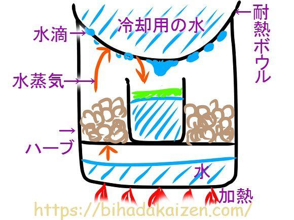 蒸し器で作る水蒸気蒸留器