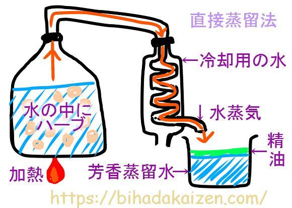 直接蒸留法の図解