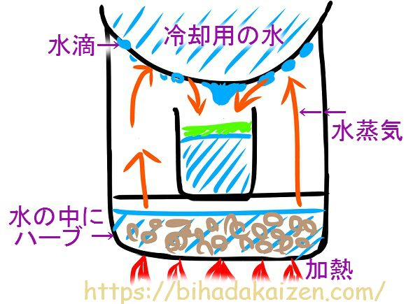 鍋で作る直接蒸留器